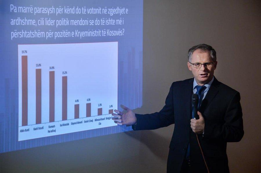 VV-ja thotë se me anketën e re bashkë me LDK-në marrin 56 ulëse në Kuvend – Kurti kryeministër