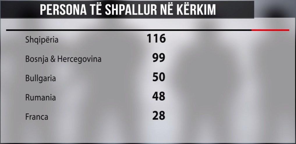 Interpoli kërkon 116 shqiptarë, krimi kryesor është trafiku i drogës