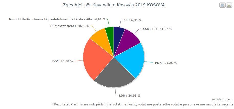 Numërohen mbi 95 për qind të votave, s'ka ndryshim në renditjen e partive
