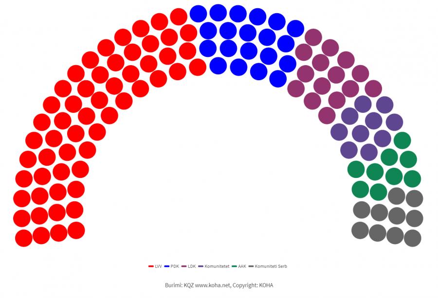 Pas numërimit të votave të rregullta dhe atyre me kusht, VV-ja ka 56 ulëse në Kuvend