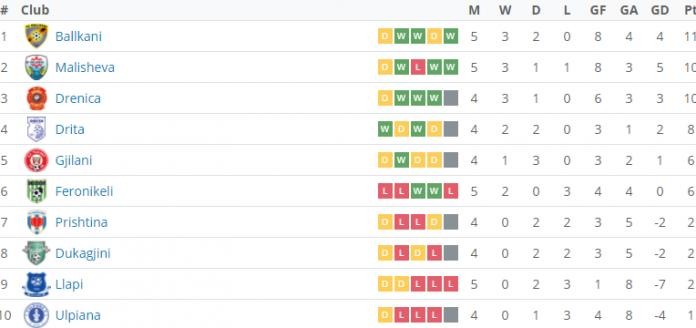 Tabela e Superligës ka lider të ri, shikojeni tabelën